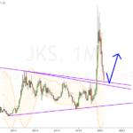 JinkoSolar - Monats-Pullback erreicht