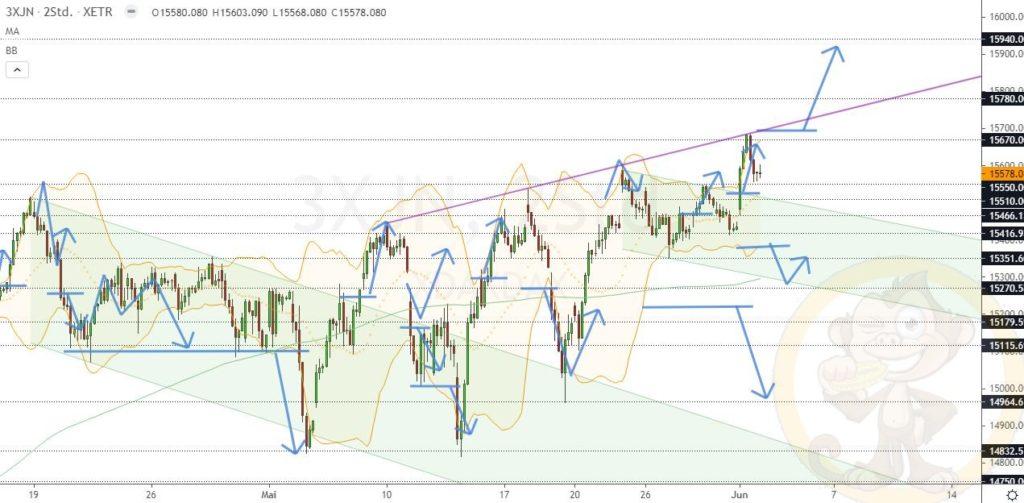 Dax Analyse 02.06.2021