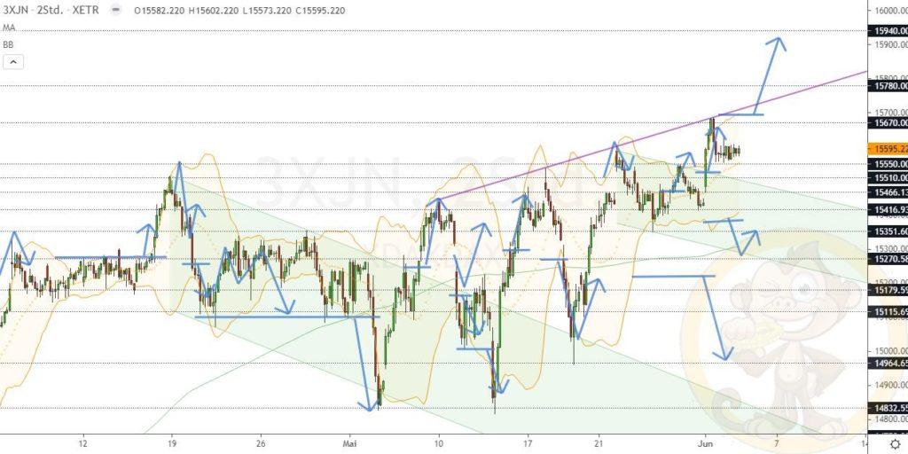 Dax Analyse 03.06.2021