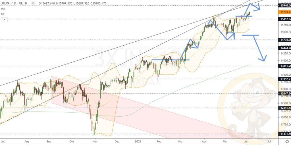 Dax Analyse 07.06.2021