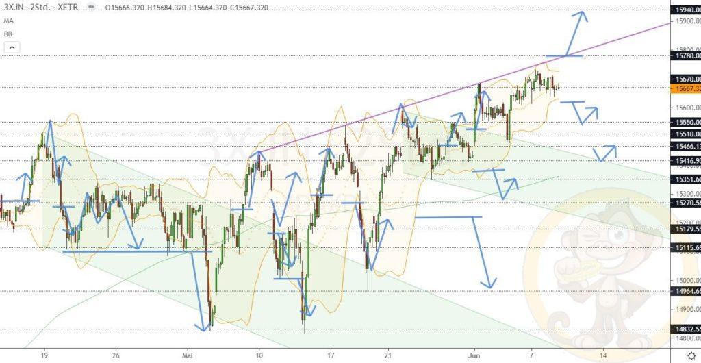 Dax Analyse 09.06.2021