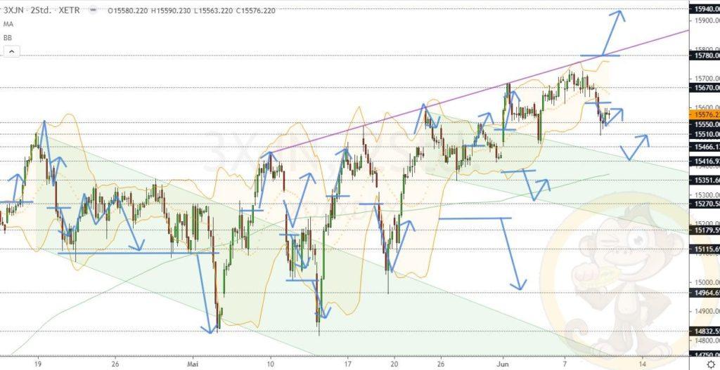 Dax Analyse 10.06.2021