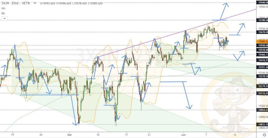 Dax Analyse 11.06.2021