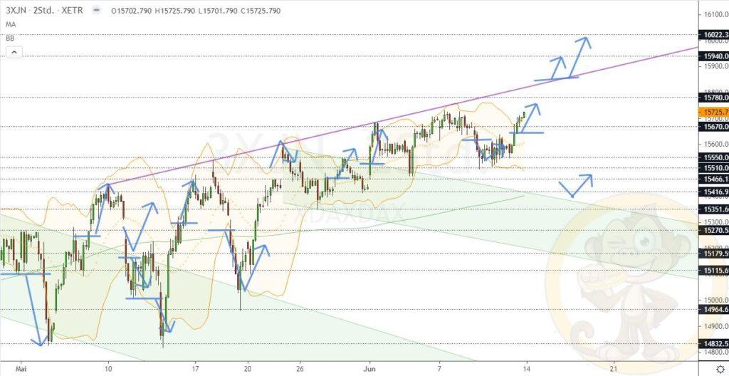 Dax Analyse 14.06.2021