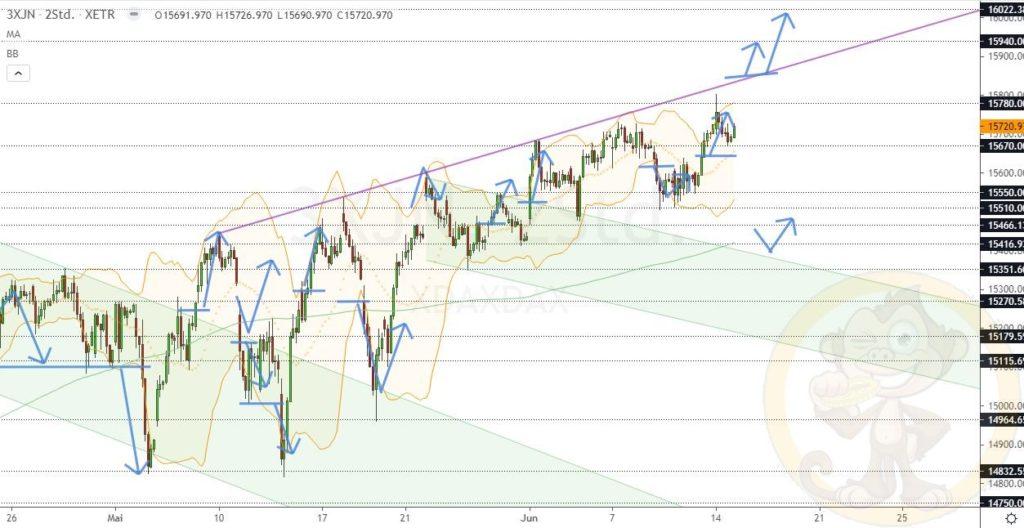 Dax Analyse 15.06.2021