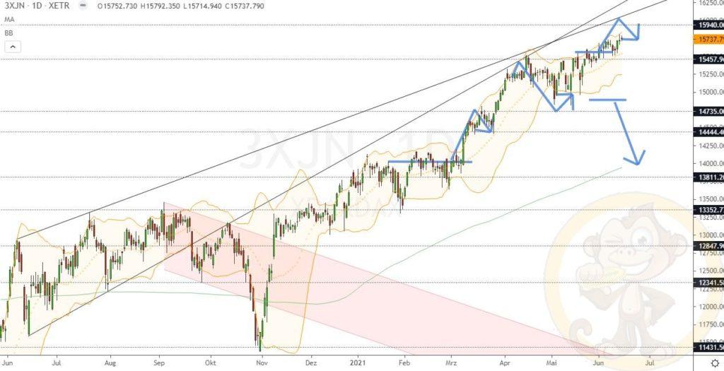 Dax Analyse 16.06.2021