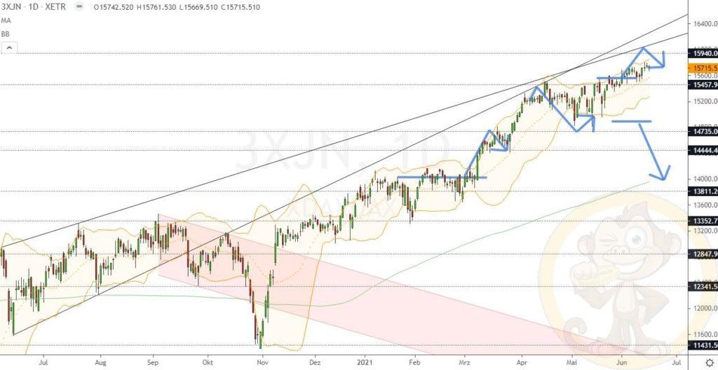Dax Analyse 17.06.2021