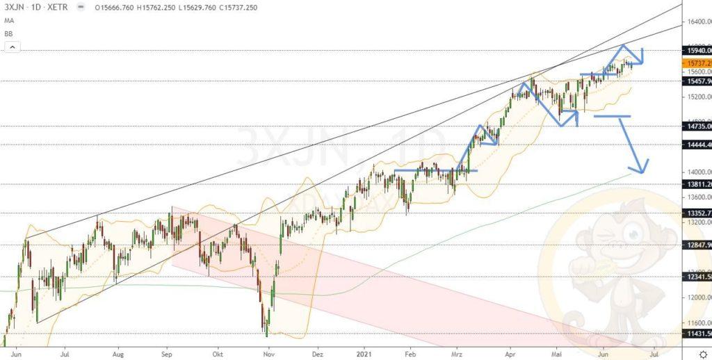 Dax Analyse 18.06.2021