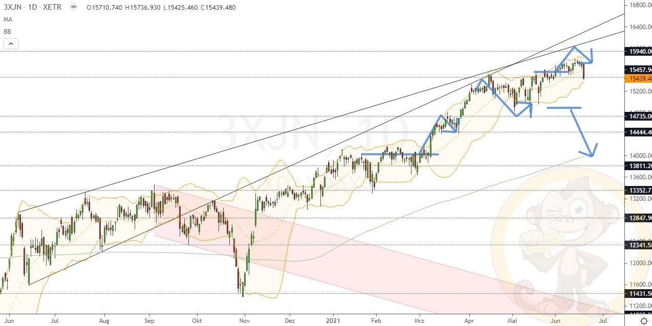 Dax Analyse Montag, den 21.06.2021