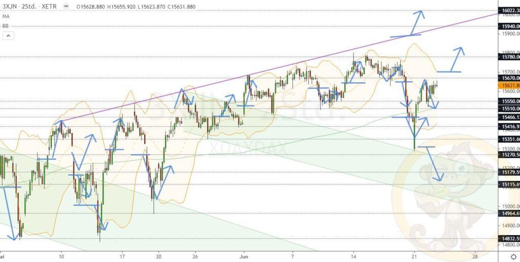 Dax Analyse 23.06.2021