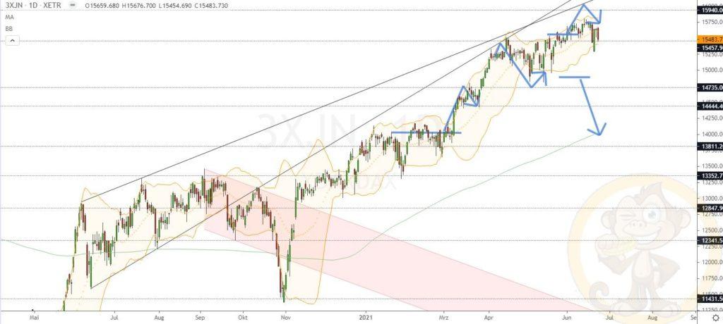 Dax Analyse 24.06.2021