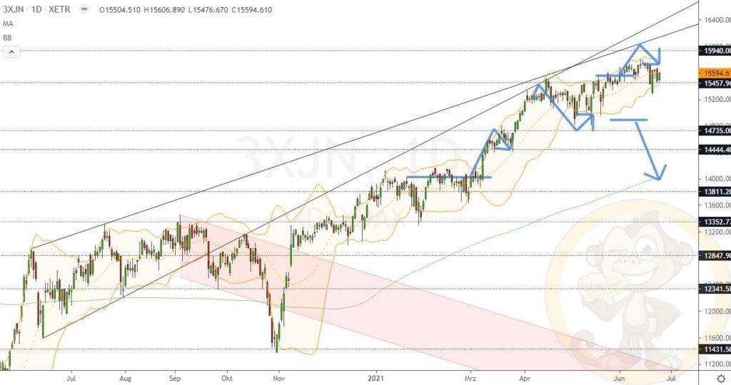 Dax Analyse 25.06.2021