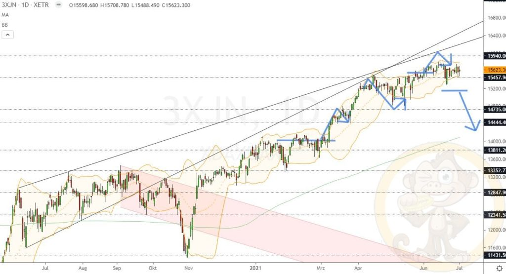 Dax Analyse 02.07.2021