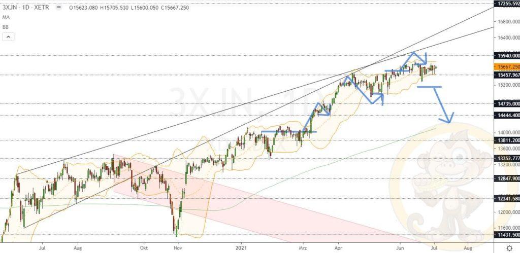 Dax Analyse 05.07.2021