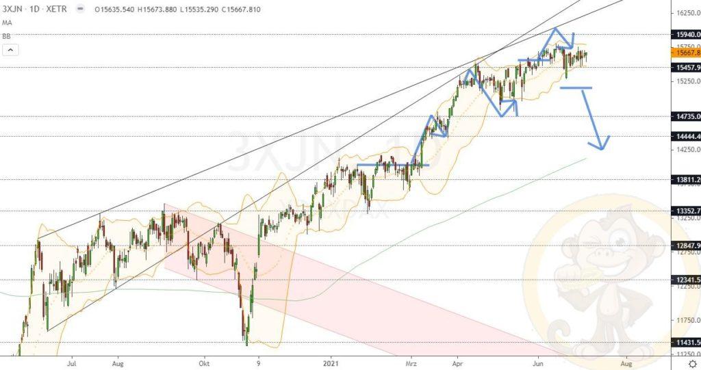 Dax Analyse 06.07.2021