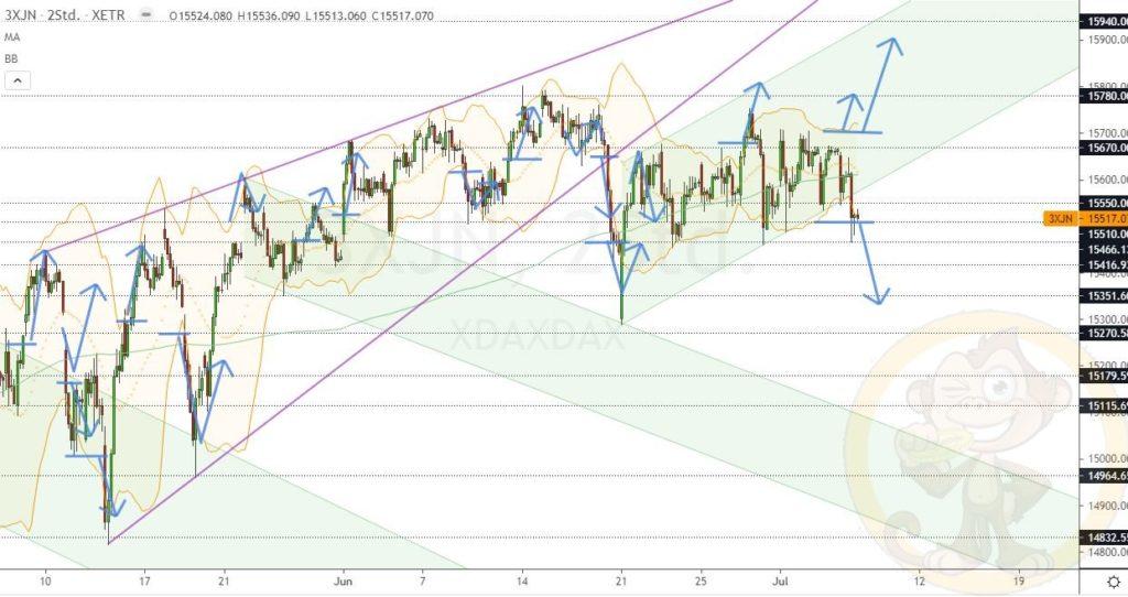 Dax Analyse 07.07.2021