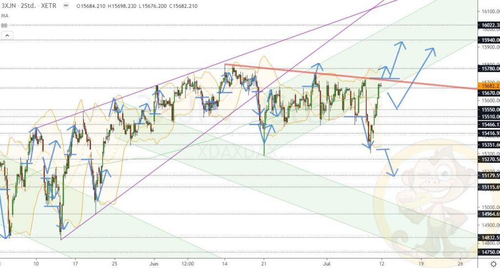Dax Analyse 12.07.2021