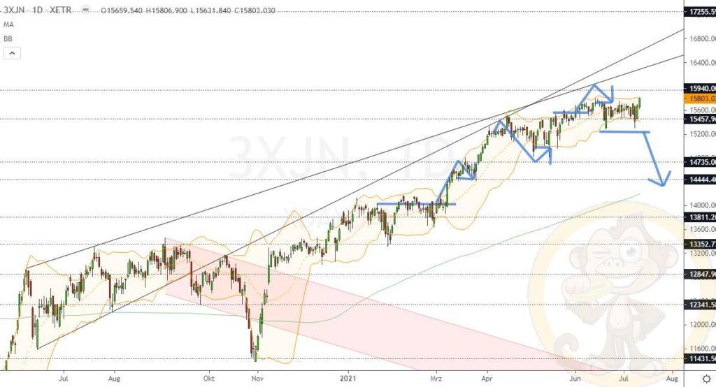 Dax Analyse 13.07.2021