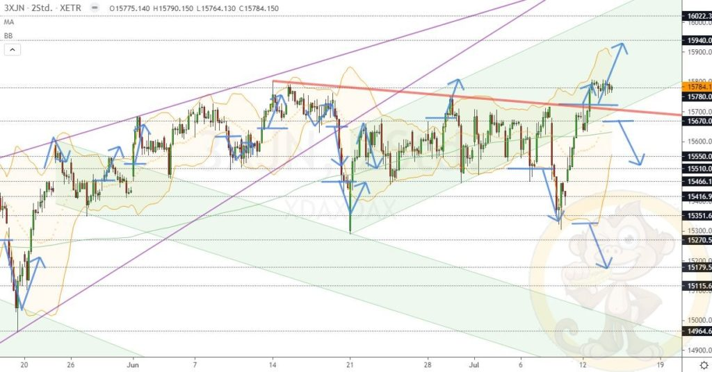 Dax Analyse 14.07.2021