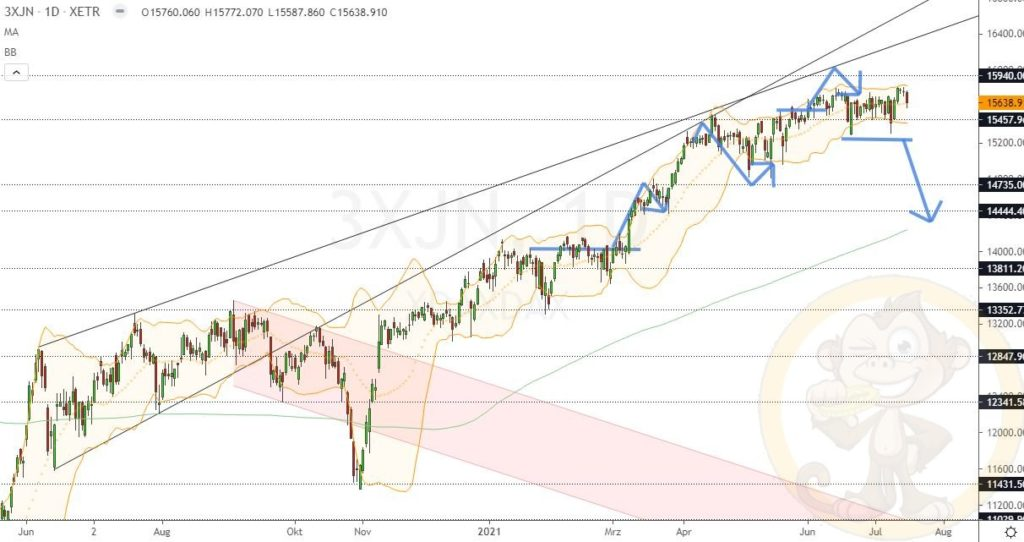 Dax Analyse 16.07.2021
