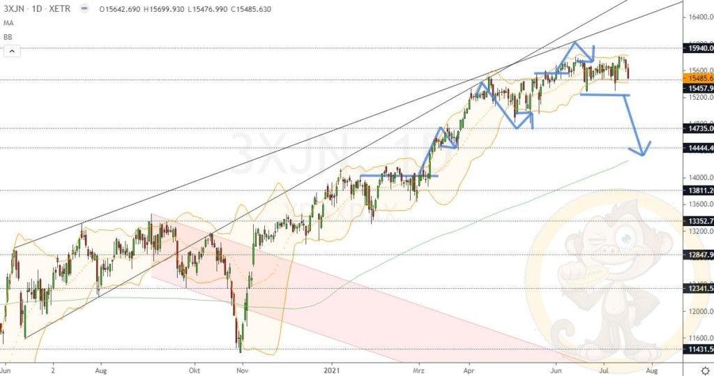 Dax Analyse 19.07.2021