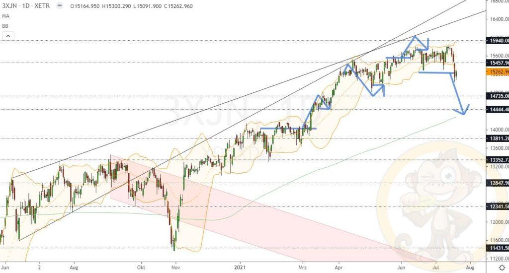 Dax Analyse 21.07.2021
