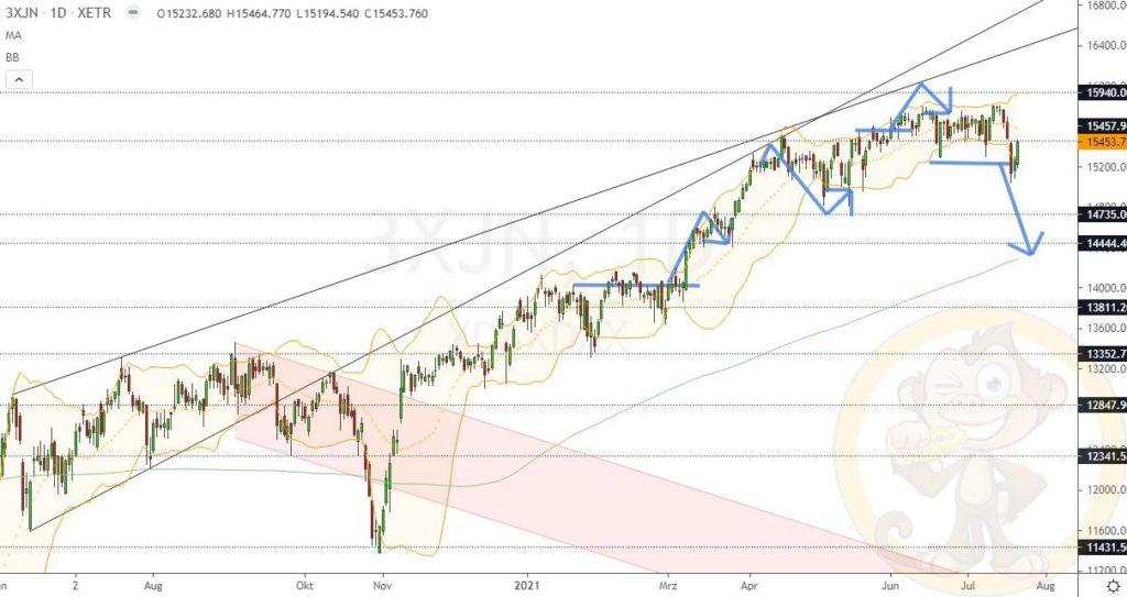 Dax Analyse 22.07.2021