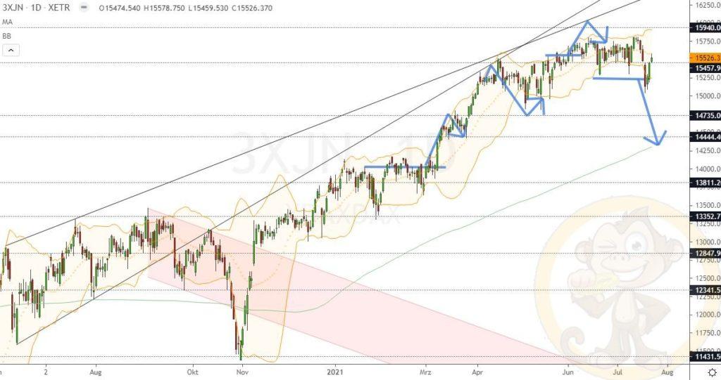 Dax Analyse 23.07.2021