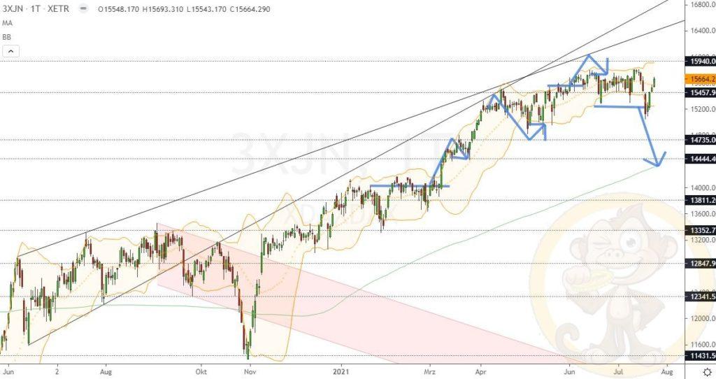 Dax Analyse 26.07.2021