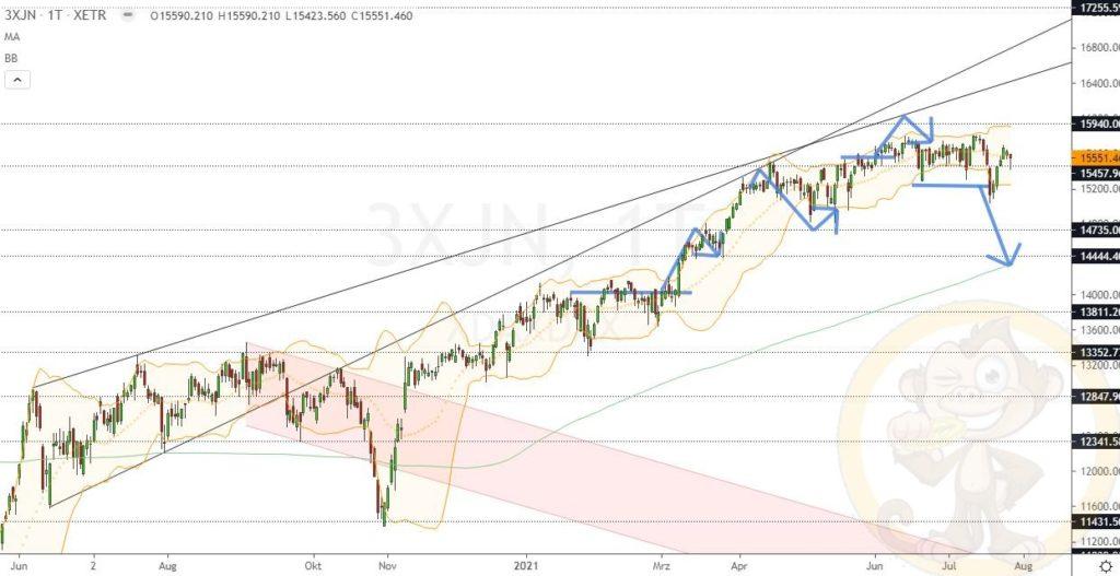 Dax Analyse 28.07.2021