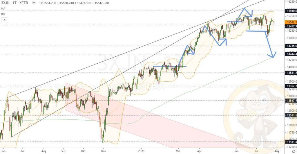 Dax Analyse 29.07.2021