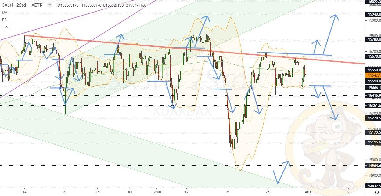 Dax Analyse Montag, den 02.08.2021