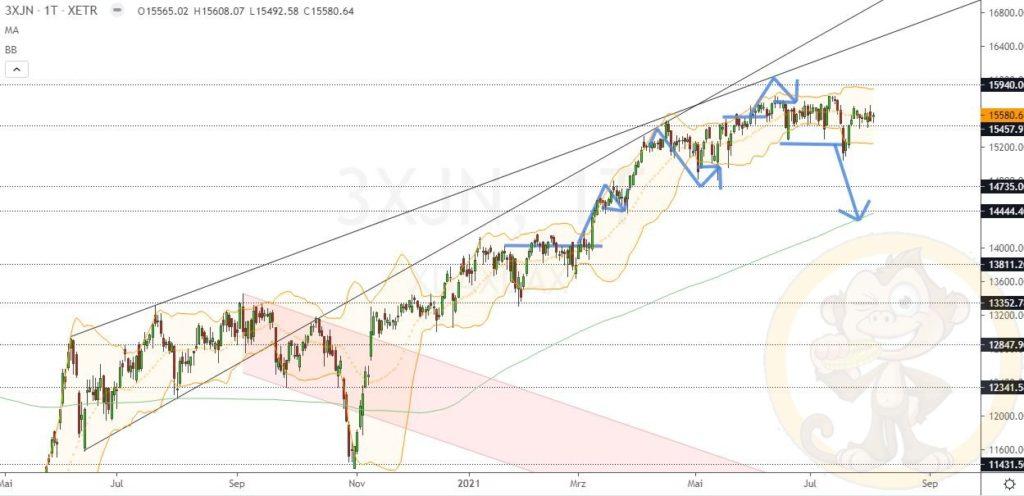 Dax Analyse 04.08.2021