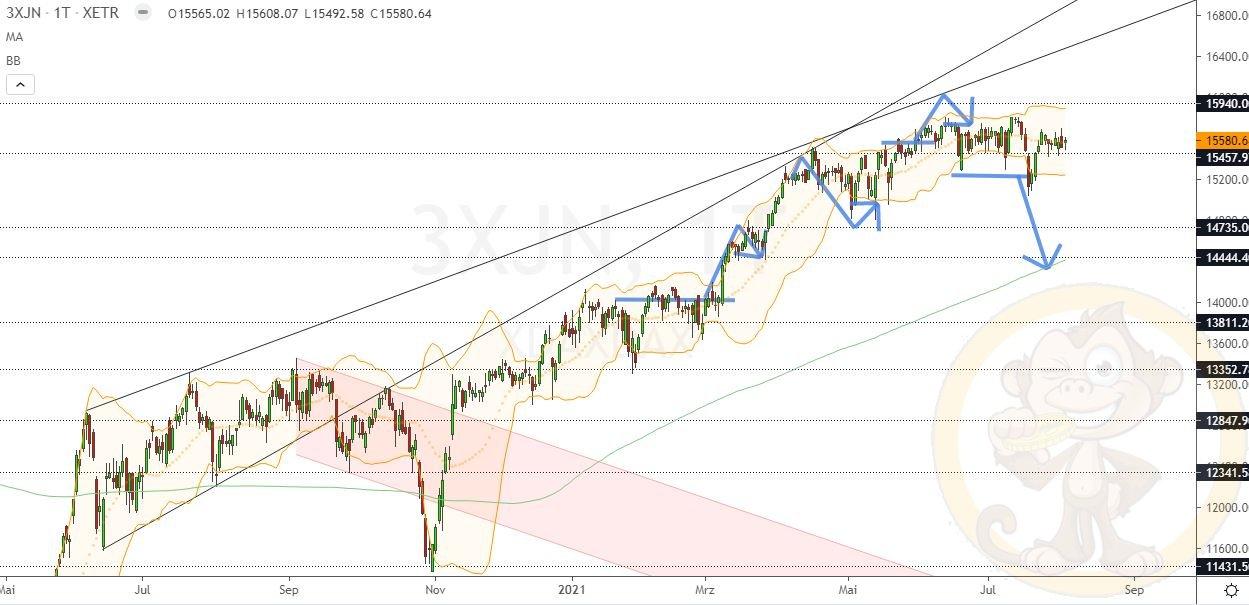 Dax Analyse Mittwoch, den 04.08.2021