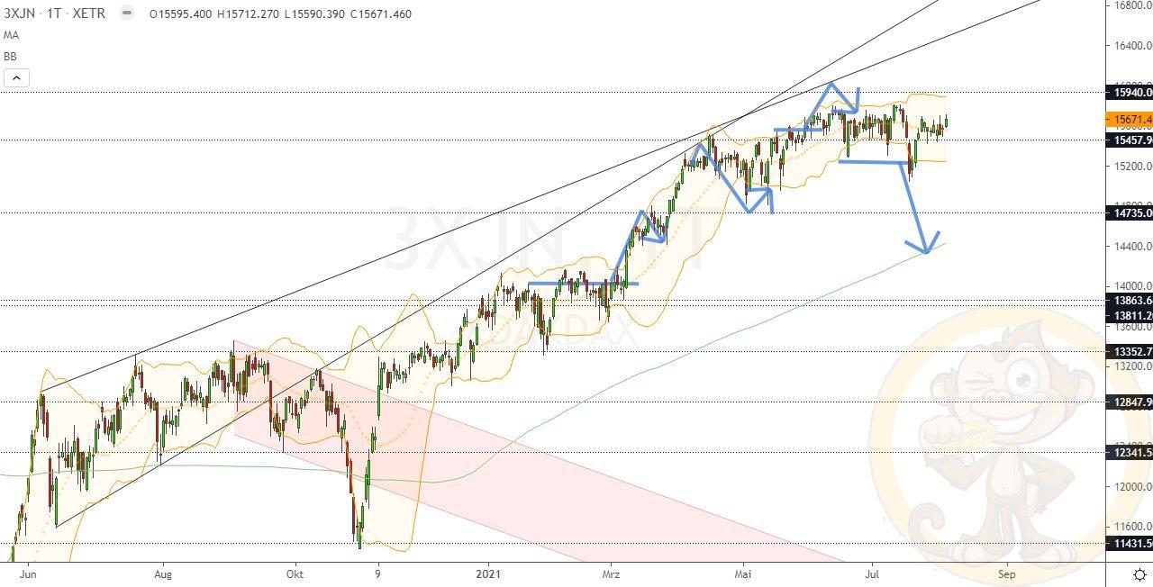 Dax Analyse Donnerstag, den 05.08.2021