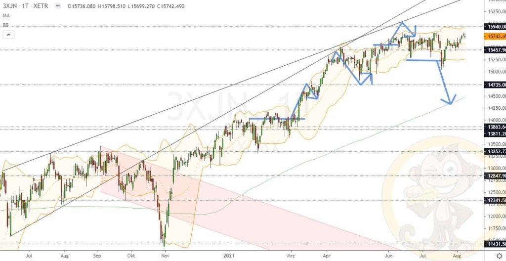 Dax Analyse 10.08.2021