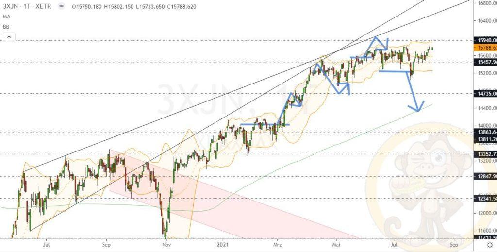Dax Analyse 11.08.2021