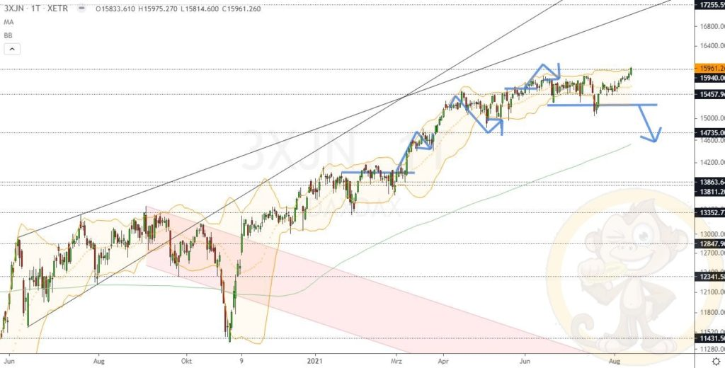 Dax Analyse 13.08.2021