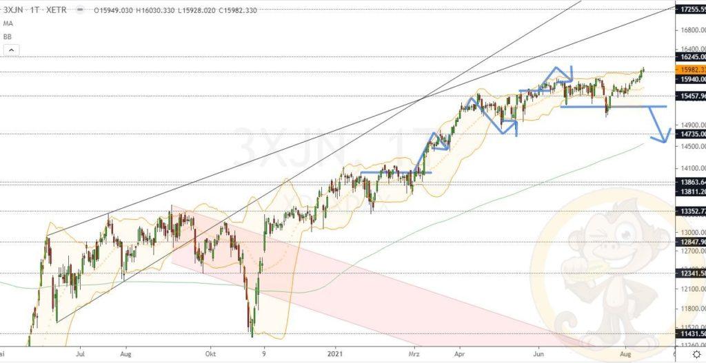 Dax Analyse 16.08.2021