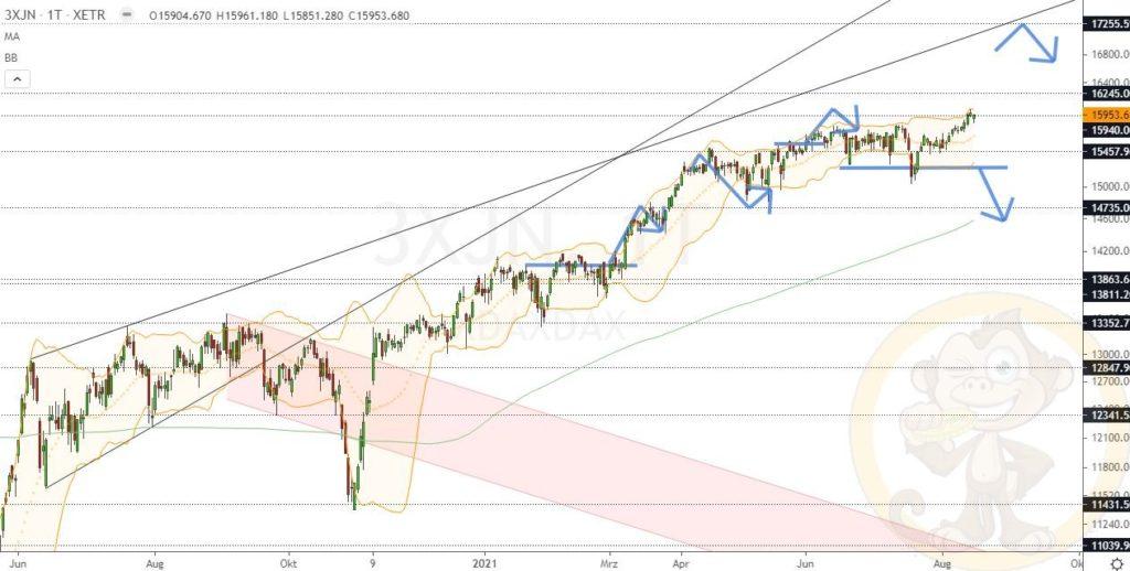 Dax Analyse 18.08.2021