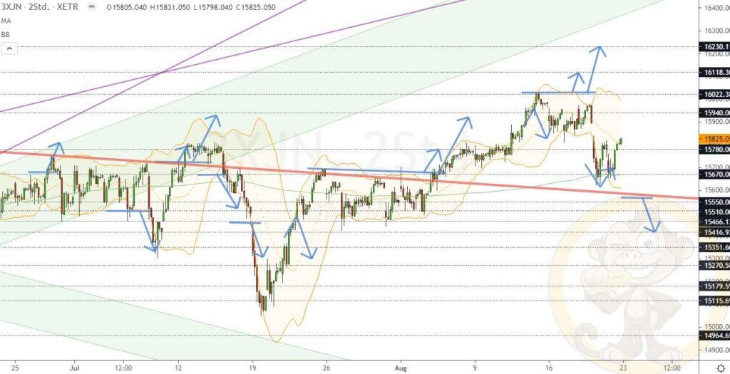 Dax Analyse 23.08.2021