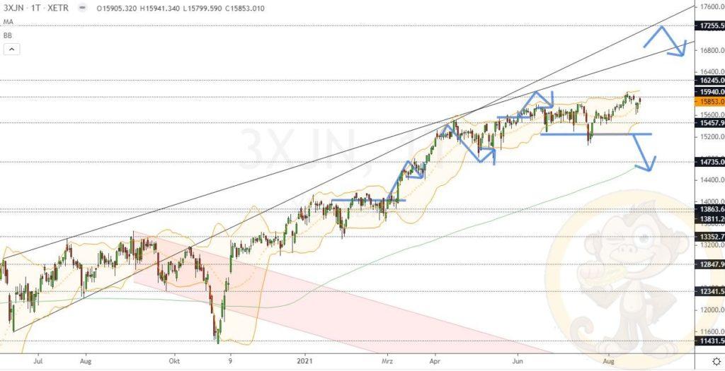 Dax Analyse 24.08.2021
