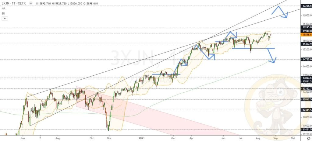 Dax Analyse 25.08.2021