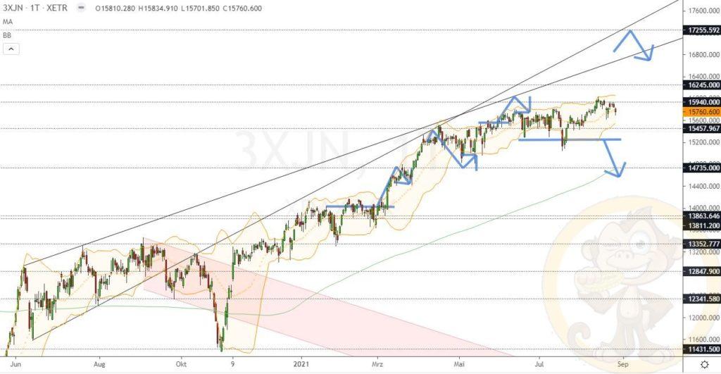 Dax Analyse 27.08.2021