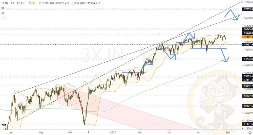Dax Analyse 30.08.2021