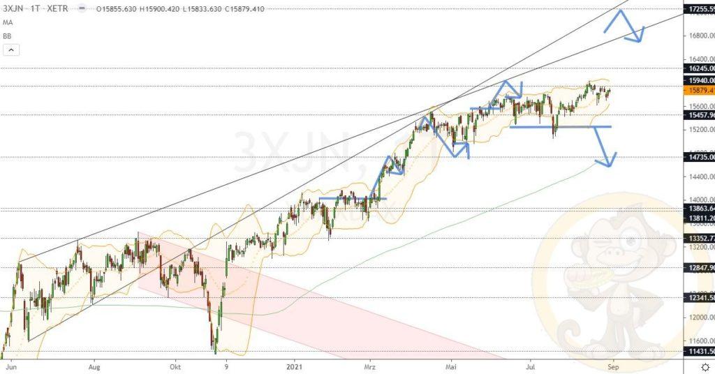 Dax Analyse 31.08.2021