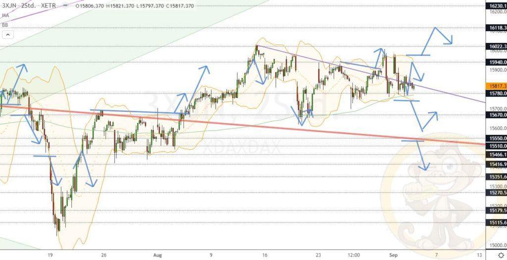 Dax Analyse 03.09.2021