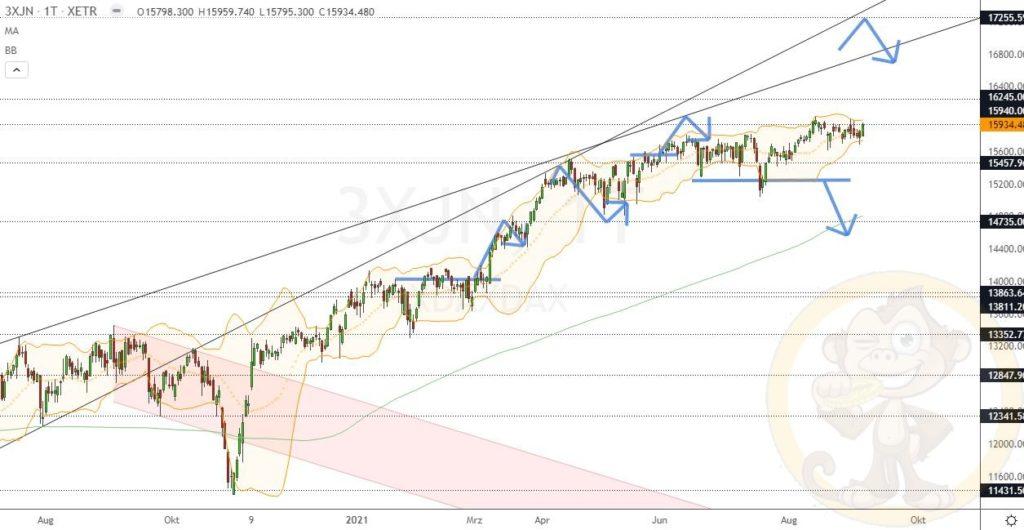 Dax Analyse 07.09.2021