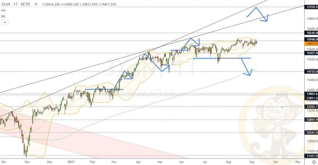 Dax Analyse 08.09.2021