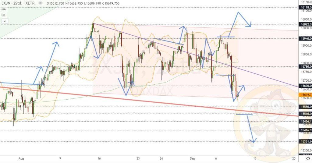 Dax Analyse 09.09.2021